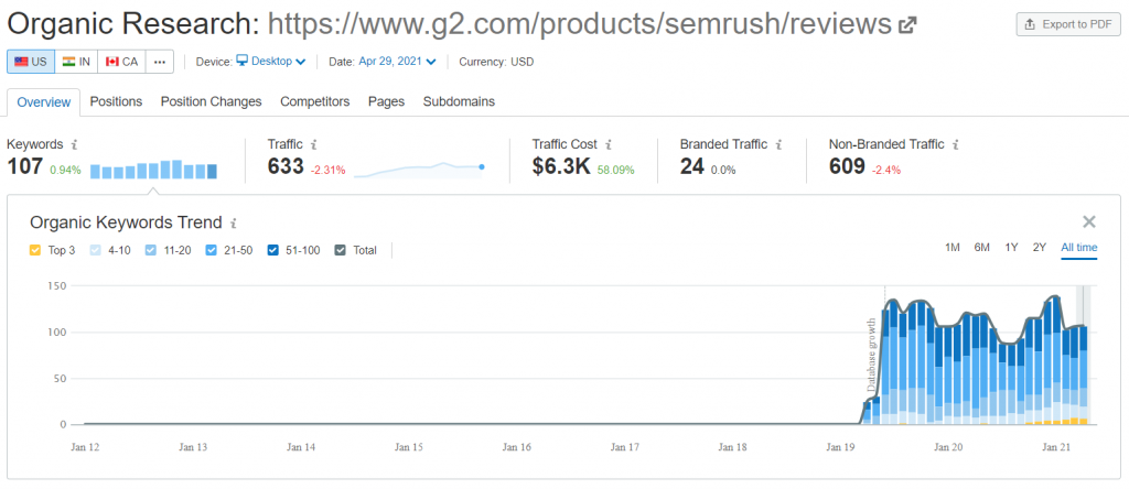 SEMrush organic research overview